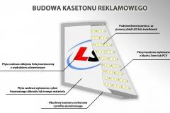 Kaseton reklamowe jednostronne LED STANDARD w ramie aluminiowej lico z plexi schemat